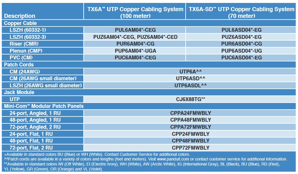 panduit Copper Cable
