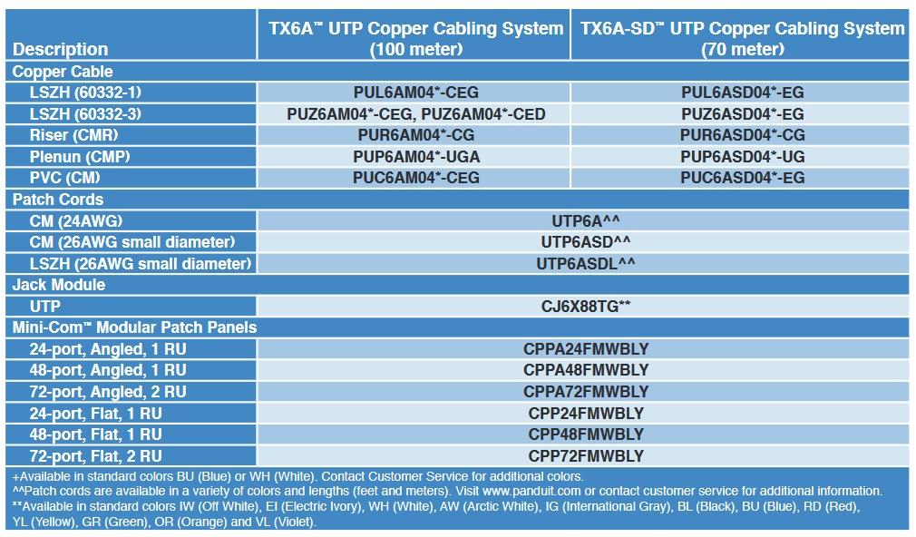panduit Copper Cable
