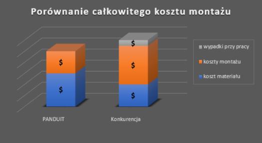 całkowity koszt montażu wykres.png