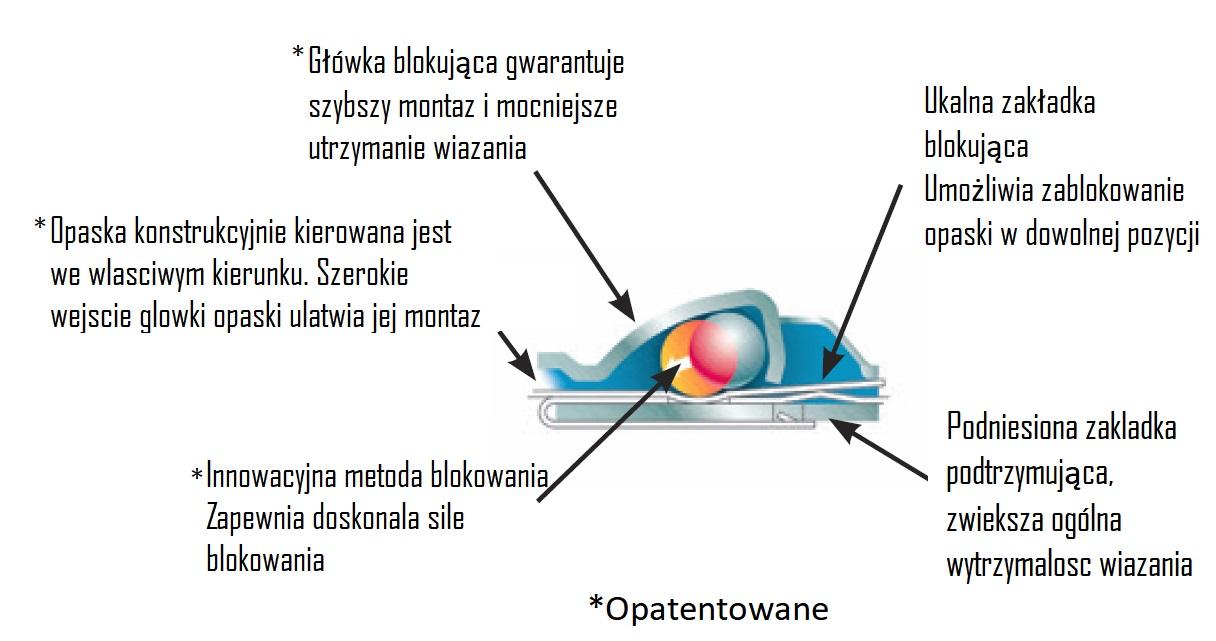 charakterystyka konstrukcji główki opaski metalowej