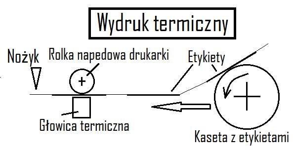 wydruk termiczny