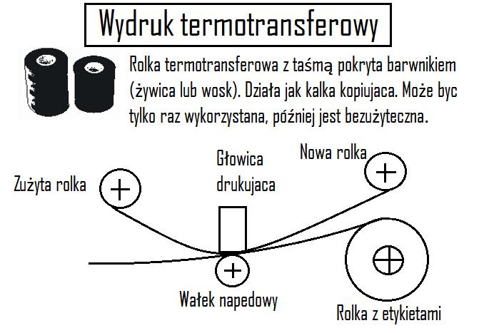 wydruk termotransferowy