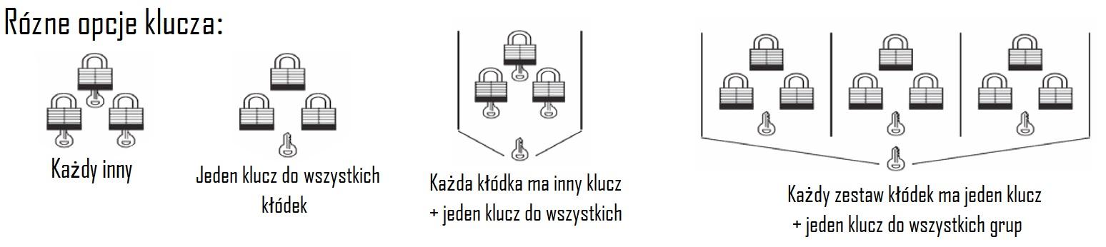 warianty kluczy PSL-8 i PSL-7